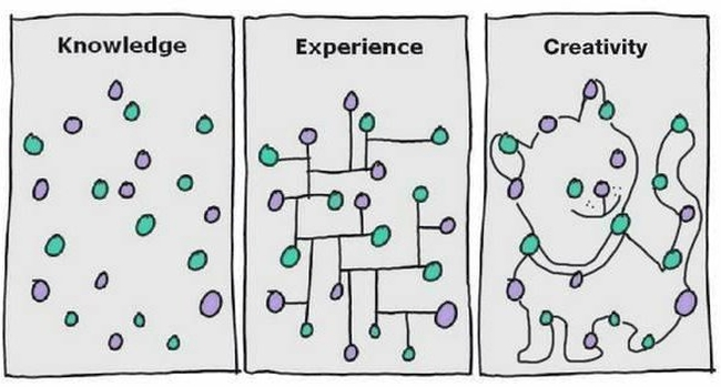 Knowledge, Experience & Creativity